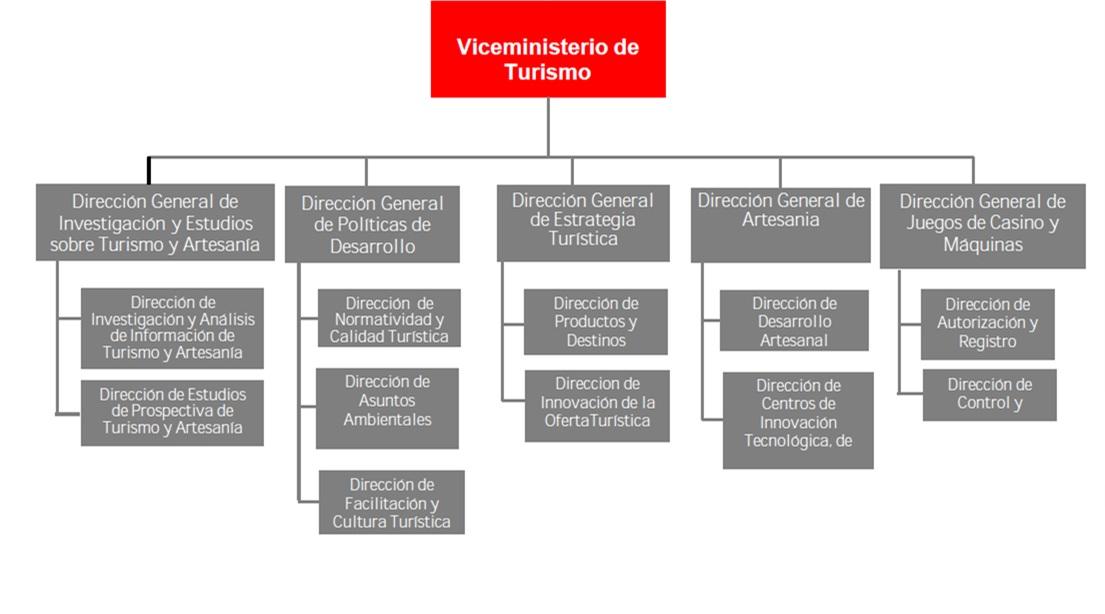 Organigrama VICEMINISTERIO DE TURISMO