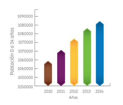 Tabla 2. Tasa de natalidad de la República de Panamá. Años 2010 a 2014. daead9f333fc5