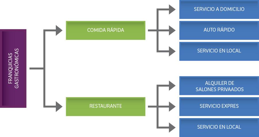 Pdm panam franquicias gastron micas for Mapa de procesos de un restaurante