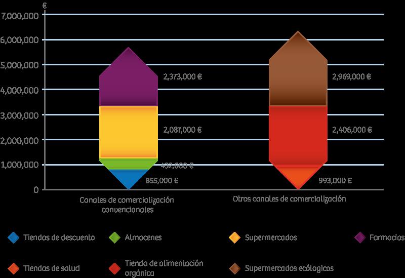 c33f1fa6bee47 Gráfico 4  Canales de Comercialización de Chocolate Orgánico en Alemania  (2009)